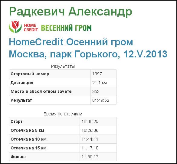 Мои результаты на Весеннем Громе 2013