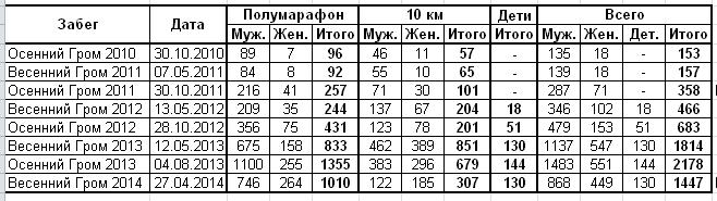 """Статистика """"Весеннего Грома 2014"""""""