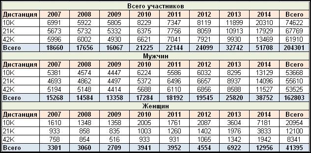 Статистика (2)