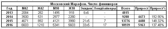 ММ статистика